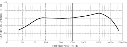 frequency response_dm102