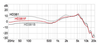 Frequency response_HD381F
