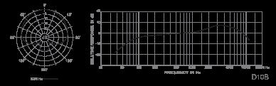 D10B Pattern