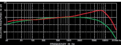 frequency response_e531b