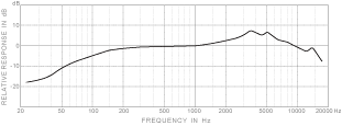 PRAC1/C3/C5 POLAR