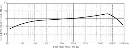 frequency response_dm718