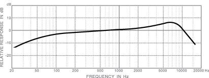 frequency response_dm838