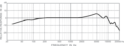 frequency response_toms III