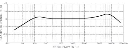 frequency response_dm718a