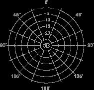 d103 polar