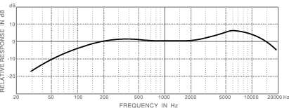 frequency response_toms II