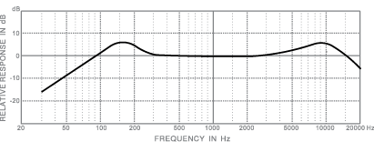 frequency response_toms