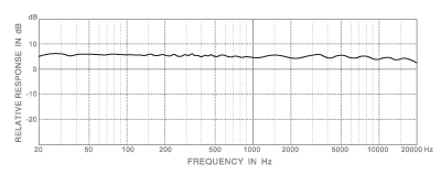 E10F Frequency