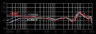 Superlux HD681 наушники АЧХ