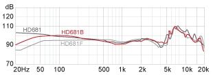 Frequency response HD681B