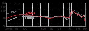 Superlux HD681B наушники АЧХ
