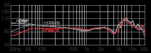 Superlux HD681F наушники АЧХ