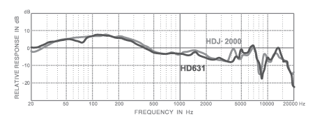 frequency HD631