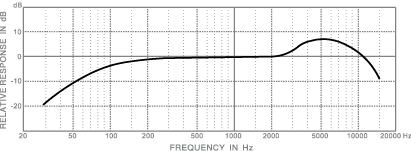 frequency response_d106