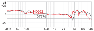 R Frequency response HD662