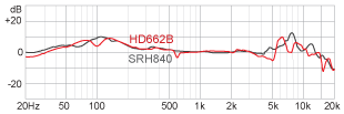 R Frequency response HD662B