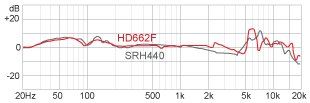 R Frequency response HD662F