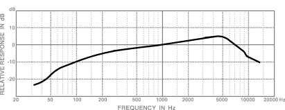 frequency response_d303ut
