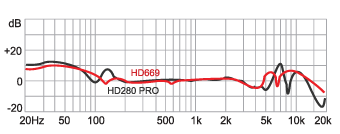 HD669  Frequency response