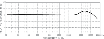 frequency response_em210